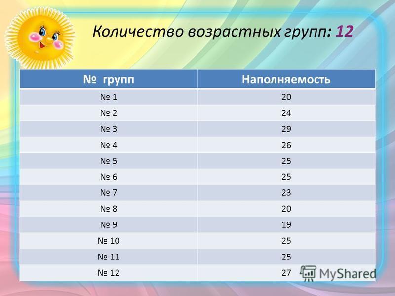 Количество возрастных групп: 12 групп Наполняемость 120 224 329 426 525 6 723 820 919 1025 1125 1227