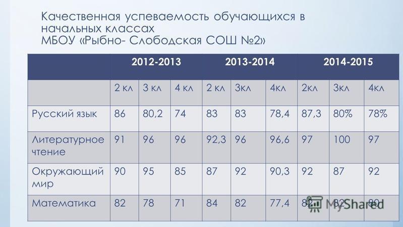 Качественная успеваемость обучающихся в начальных классах МБОУ «Рыбно- Слободская СОШ 2» 2012-20132013-20142014-2015 2 кл 3 кл 4 кл 2 кл 3 кл 4 кл 2 кл 3 кл 4 кл Русский язык 8680,27483 78,487,380%78% Литературное чтение 9196 92,39696,69710097 Окружа