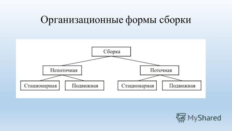 Организационные формы сборки