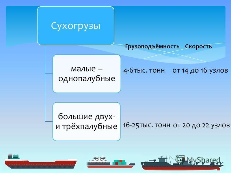 Сухогрузы малые – однопалубные большие двух- и трёхпалубные Грузоподъёмность 4-6 тыс. тонн 16-25 тыс. тонн Скорость от 14 до 16 узлов от 20 до 22 узлов