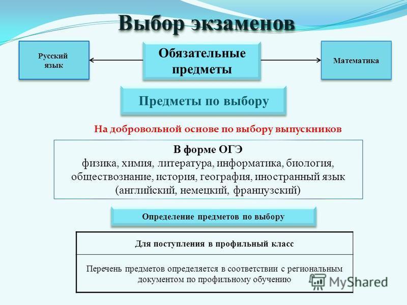 Выбор экзаменов Обязательные предметы Обязательные предметы Русский язык Русский язык Математика Предметы по выбору Определение предметов по выбору Для поступления в профильный класс Перечень предметов определяется в соответствии с региональным докум