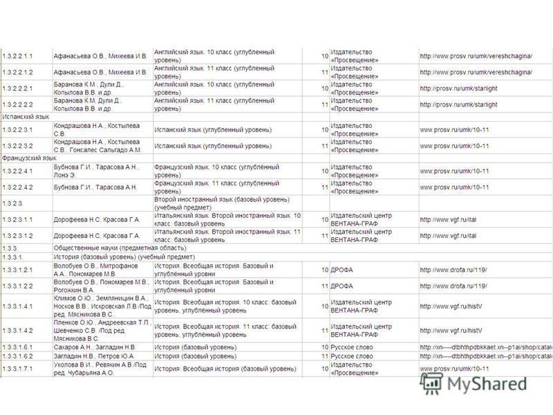 В ФПУ содержатся наименования учебников по предметам с указанием издательств. Год издания учебника не имеет значения, если указанный учебник содержится в ФПУ.