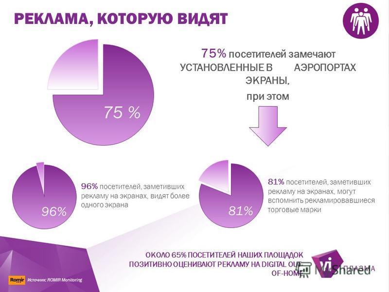 РЕКЛАМА, КОТОРУЮ ВИДЯТ 75 % 75% посетителей замечают УСТАНОВЛЕННЫЕ В АЭРОПОРТАХ ЭКРАНЫ, при этом 81% посетителей, заметивших рекламу на экранах, могут вспомнить рекламировавшиеся торговые марки ОКОЛО 65% ПОСЕТИТЕЛЕЙ НАШИХ ПЛОЩАДОК ПОЗИТИВНО ОЦЕНИВАЮТ