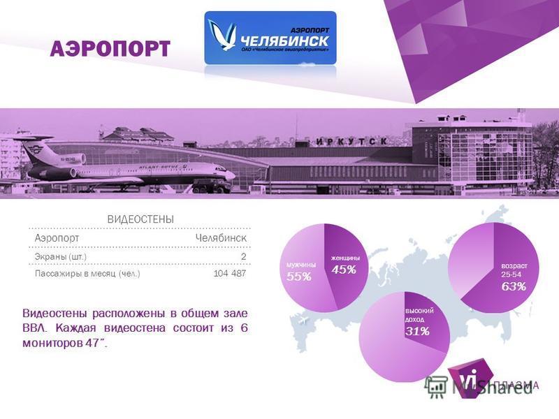 ` АЭРОПОРТ ВИДЕОСТЕНЫ Аэропорт Челябинск Экраны (шт.)2 Пассажиры в месяц (чел.)104 487 Видеостены расположены в общем зале ВВЛ. Каждая видеостена состоит из 6 мониторов 47.