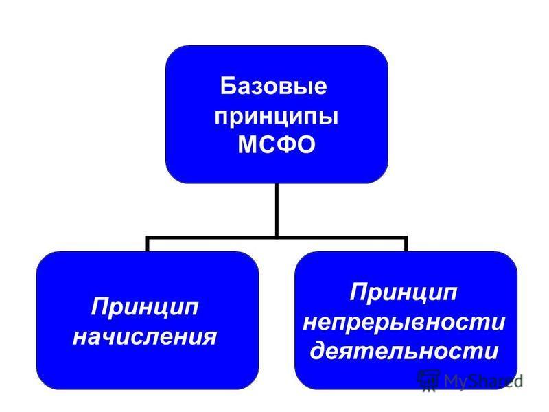 Базовые принципы МСФО Принцип начисления Принцип непрерывности деятельности