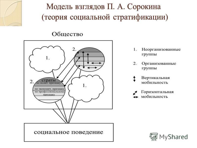 Модель взглядов П. А. Сорокина (теория социальной стратификации) Модель взглядов П. А. Сорокина (теория социальной стратификации)