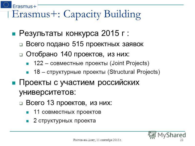 Ростов-на-Дону, 11 сентября 2015 г. 23 Erasmus+: Capacity Building Результаты конкурса 2015 г : Всего подано 515 проектных заявок Отобрано 140 проектов, из них: 122 – совместные проекты (Joint Projects) 18 – структурные проекты (Structural Projects)