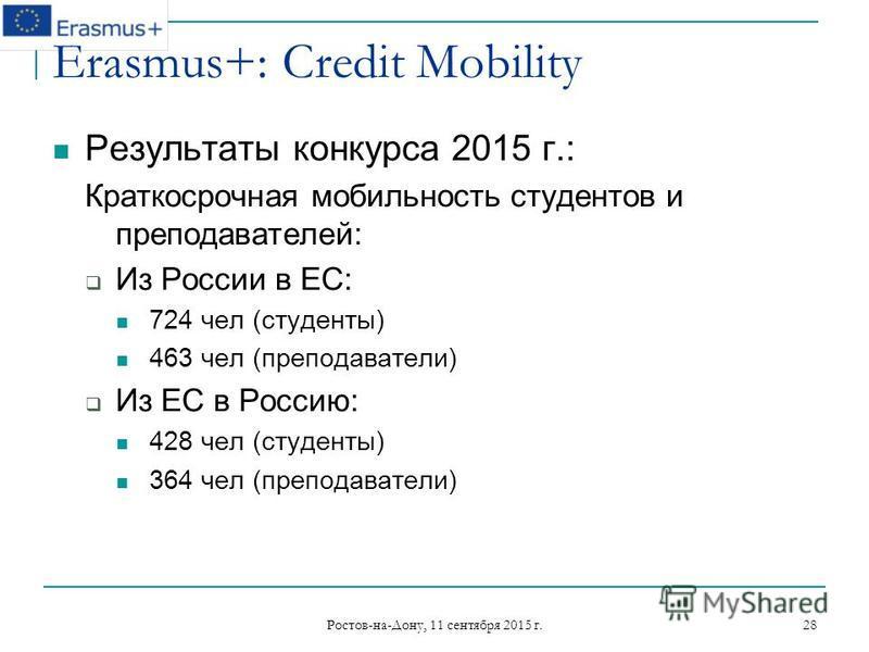 Ростов-на-Дону, 11 сентября 2015 г. 28 Erasmus+: Credit Mobility Результаты конкурса 2015 г.: Краткосрочная мобильность студентов и преподавателей: Из России в ЕС: 724 чел (студенты) 463 чел (преподаватели) Из ЕС в Россию: 428 чел (студенты) 364 чел