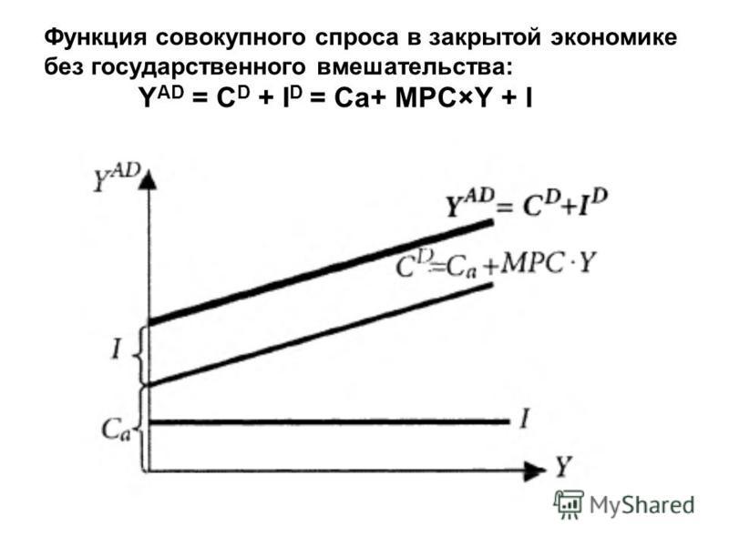 Функция совокупного спроса в закрытой экономике без государственного вмешательства: Y AD = C D + I D = Са+ MPC×Y + I