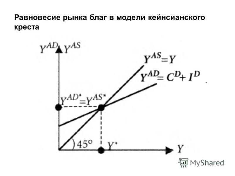 Равновесие рынка благ в модели кейнсианского креста