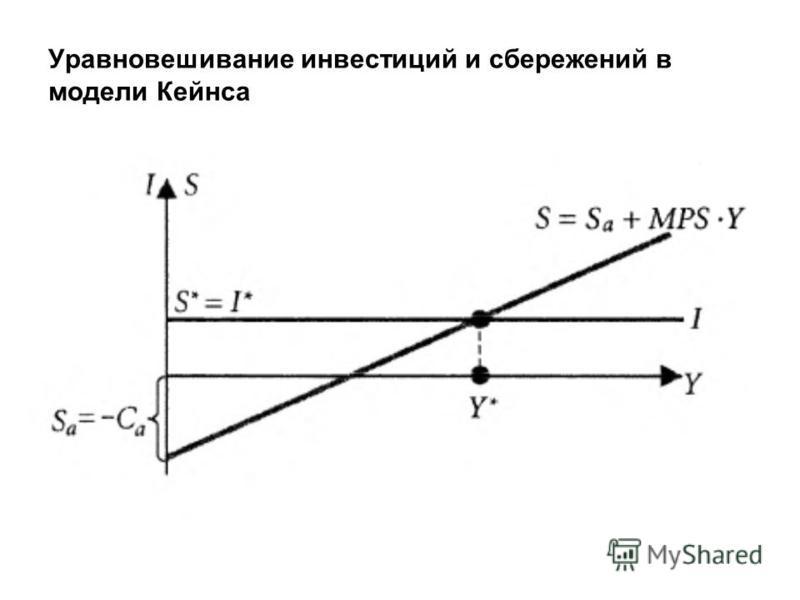 Уравновешивание инвестиций и сбережений в модели Кейнса