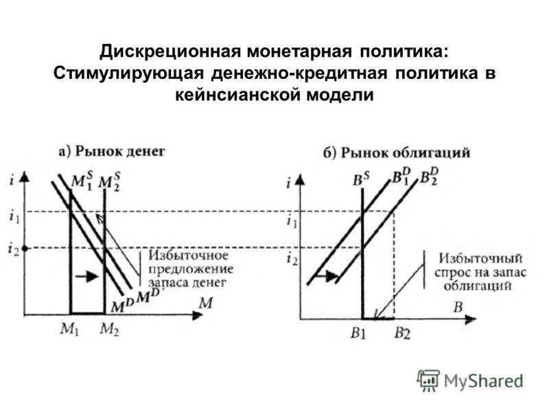 Дискреционная монетарная политика: Стимулирующая денежно-кредитная политика в кейнсианской модели