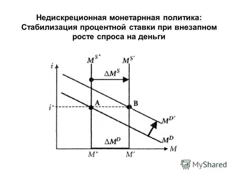 Недискреционная монетарнная политика: Стабилизация процентной ставки при внезапном росте спроса на деньги