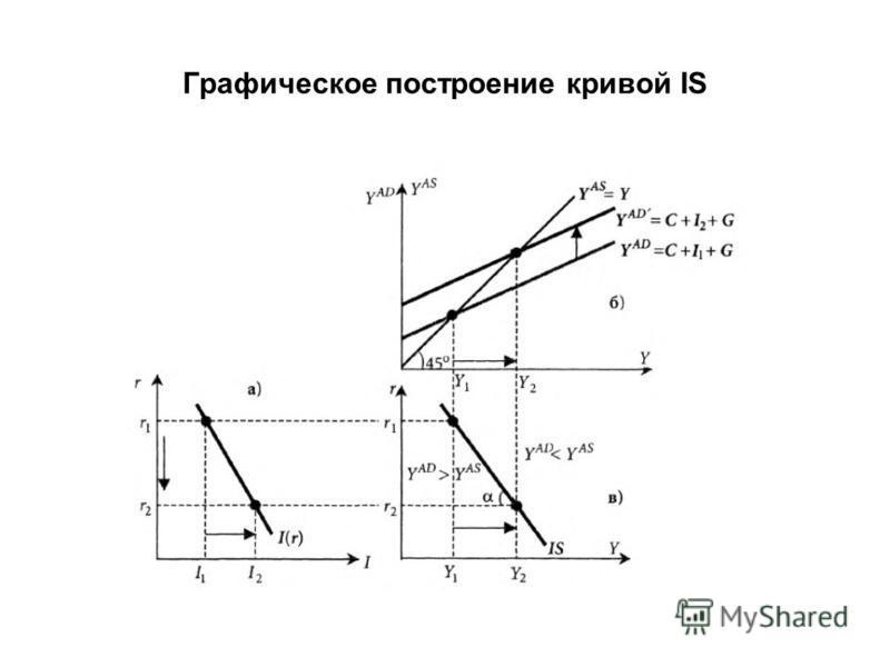 Графическое построение кривой IS