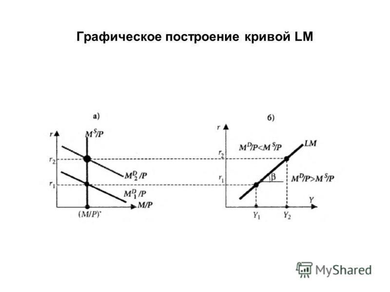 Графическое построение кривой LM