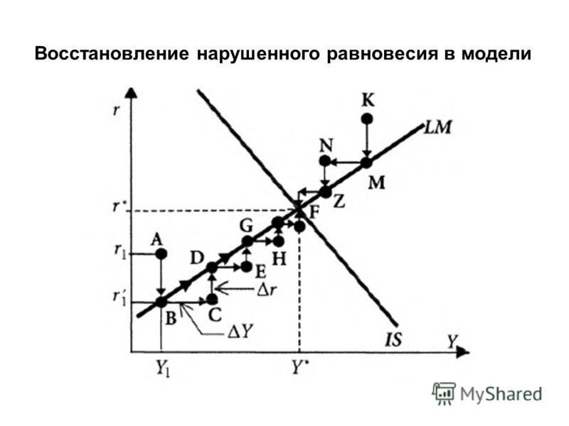 Восстановление нарушенного равновесия в модели