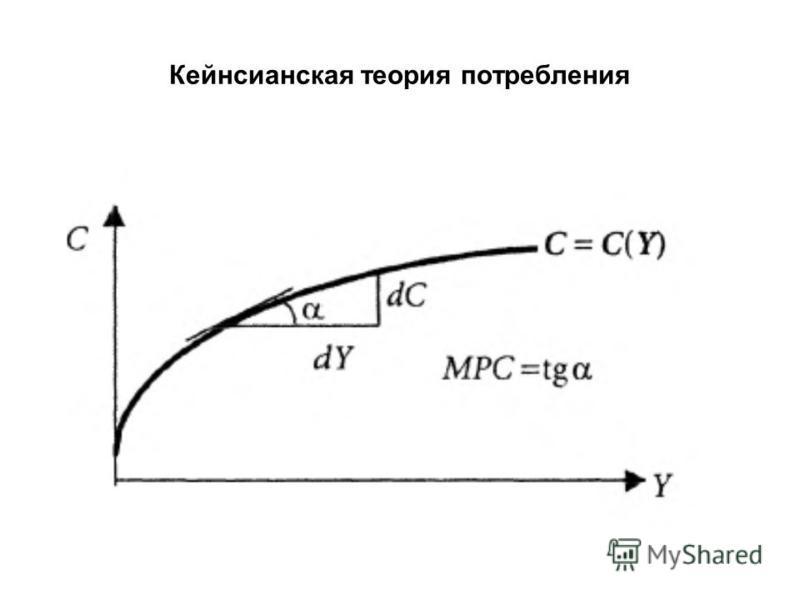 Кейнсианская теория потребления