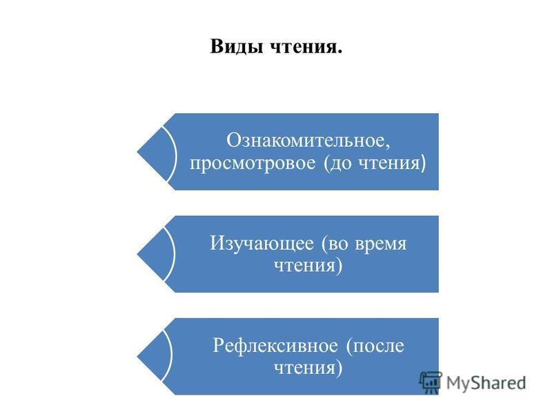 Виды чтения. Ознакомительное, просмотровое (до чтения ) Изучающее (во время чтения) Рефлексивное (после чтения)