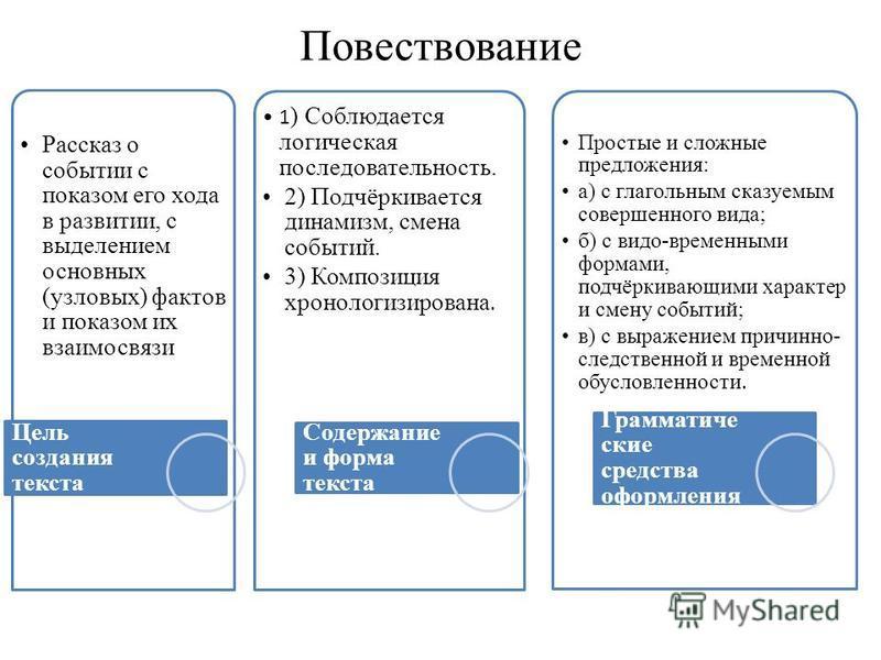 Повествование Рассказ о событии с показом его хода в развитии, с выделением основных (узловых) фактов и показом их взаимосвязи Цель создания текста 1 ) Соблюдается логическая последовательность. 2) Подчёркивается динамизм, смена событий. 3) Композици