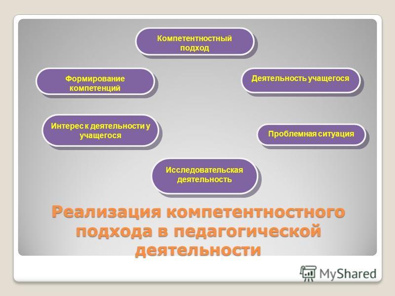 Реализация компетентностного подхода в педагогической деятельности Компетентностный подход Формирование компетенций Деятельность учащегося Интерес к деятельности у учащегося Проблемная ситуация Исследовательская деятельность