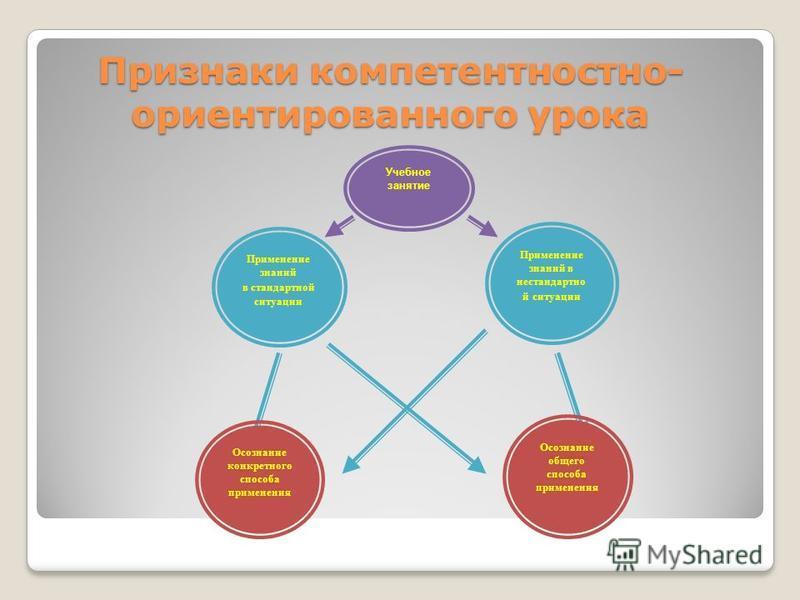 Признаки компетентностно- ориентированного урока Применение знаний в нестандартной ситуации Учебное занятие Применение знаний в стандартной ситуации Осознание конкретного способа применения Осознание общего способа применения