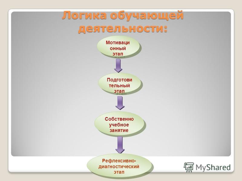 Логика обучающей деятельности: Мотиваци онный этап Подготови тельный этап Рефлексивн о- диагностический этап Собственно учебное занятие Рефлексивно- диагностический этап