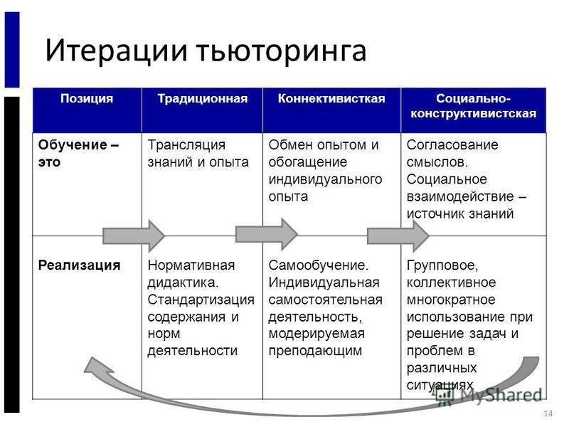 Итерации тьюторинга 14 Позиция ТрадиционнаяКоннективисткая Социально- конструктивистская Обучение – это Трансляция знаний и опыта Обмен опытом и обогащение индивидуального опыта Согласование смыслов. Социальное взаимодействие – источник знаний Реализ