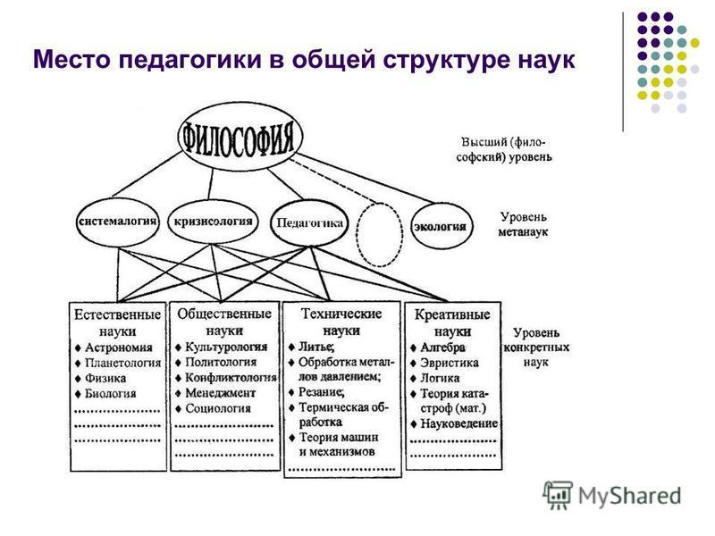 Место педагогики в общей структуре наук
