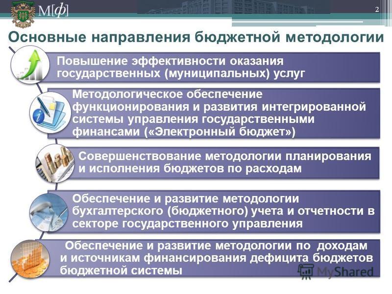 Основные направления бюджетной методологии Повышение эффективности оказания государственных (муниципальных) услуг Методологическое обеспечение функционирования и развития интегрированной системы управления государственными финансами («Электронный бюд
