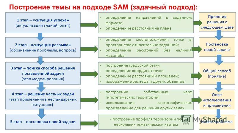 Построение темы на подходе SAM (задачный подход): 1 этап – «ситуация успеха» (актуализация знаний, опыт) 2 этап – «ситуация разрыва» (обозначение проблемы, вопроса) 3 этап – поиска способа решения поставленной задачи (этап моделирования) 4 этап – реш