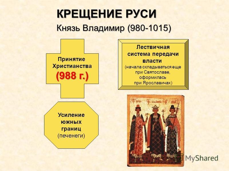 Князь Владимир (980-1015) Принятие Христианства (988 г.) Лествичная система передачи власти (начала складываться еще при Святославе, оформилась при Ярославичах) Усиление южных границ (печенеги) КРЕЩЕНИЕ РУСИ