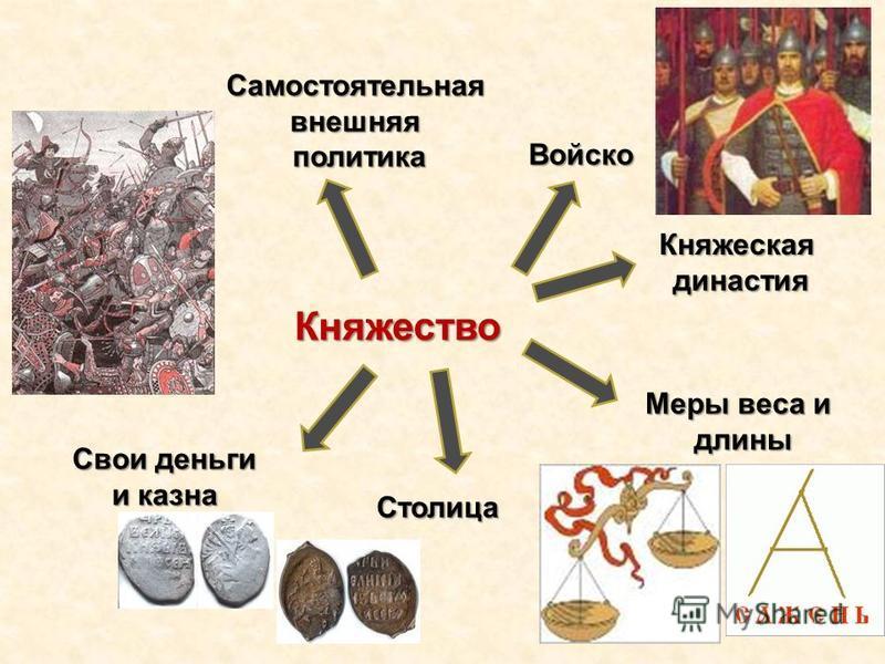 Княжество Княжеская династия династия Войско Самостоятельнаявнешняя политика политика Меры веса и длины длины Свои деньги и казна Столица