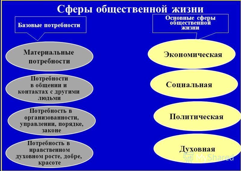 Сферы общественной жизни Базовые потребности Основные сферы общественной жизни Материальные потребности Экономическая Потребности в общении и контактах с другими людьми Потребность в организованности, управлении, порядке, законе Потребность в нравств