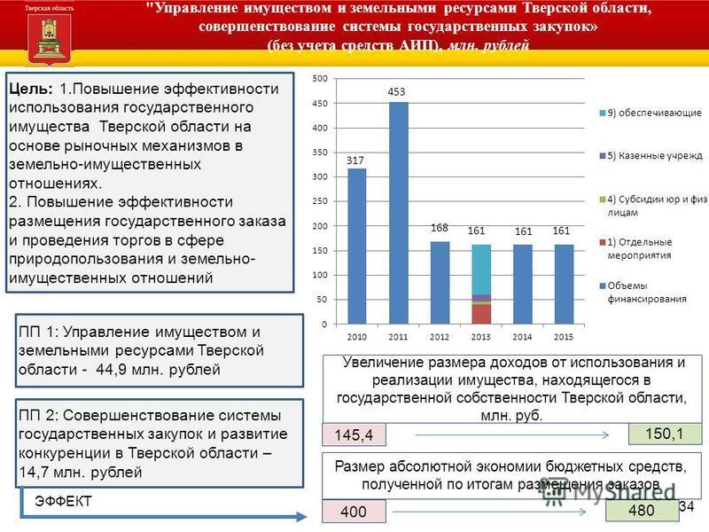 Администрация Тверской области