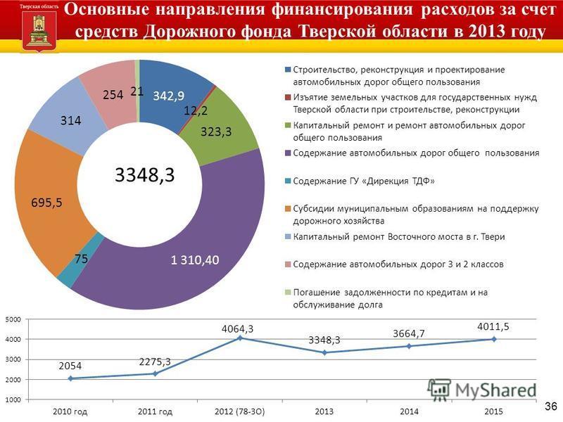 36 Основные направления финансирования расходов за счет средств Дорожного фонда Тверской области в 2013 году