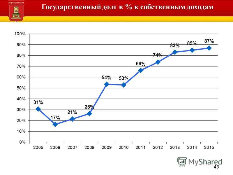 43 Администрация Тверской области Государственный долг в % к собственным доходам