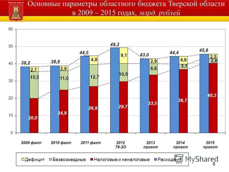 6 Основные параметры областного бюджета Тверской области в 2009 – 2015 годах, млрд. рублей