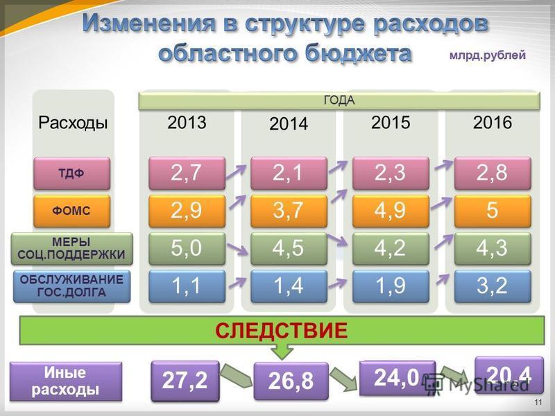 Расходы ТДФФОМС МЕРЫ СОЦ.ПОДДЕРЖКИ ОБСЛУЖИВАНИЕ ГОС.ДОЛГА 2013 2,72,95,01,1 2014 2,13,74,51,4 2015 2,34,94,21,9 2016 2,854,33,2 СЛЕДСТВИЕ 27,2 26,8 24,0 20,4 Иные расходы 11