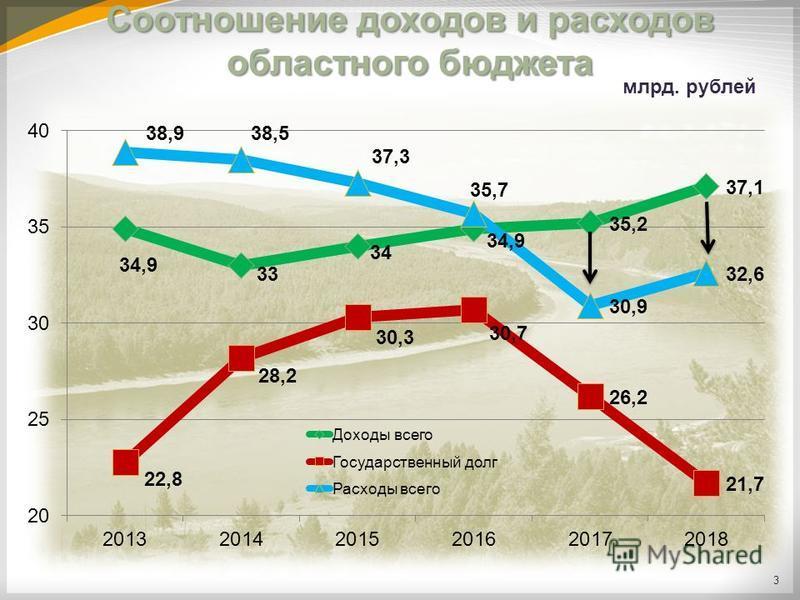 млрд. рублей Соотношение доходов и расходов областного бюджета 3
