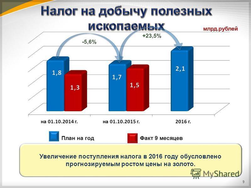 План на год Факт 9 месяцев Увеличение поступления налога в 2016 году обусловлено прогнозируемым ростом цены на золото. 9