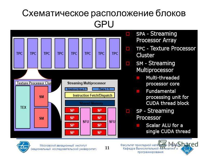 Факультет прикладной математики и физики Кафедра Вычислительной математики и программирования 11 Московский авиационный институт (национальный исследовательский университет ) Схематическое расположение блоков GPU