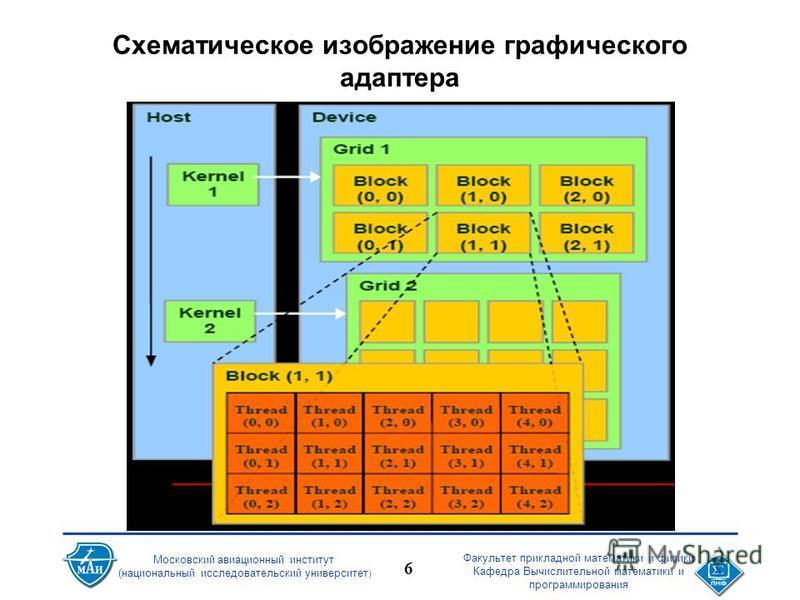Факультет прикладной математики и физики Кафедра Вычислительной математики и программирования 6 Московский авиационный институт (национальный исследовательский университет ) Схематическое изображение графического адаптера