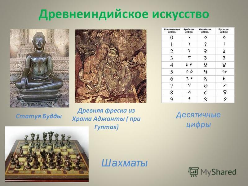 Древнеиндийское искусство Статуя Будды Древняя фреска из Храма Аджанты ( при Гуптах) Десятичные цифры Шахматы