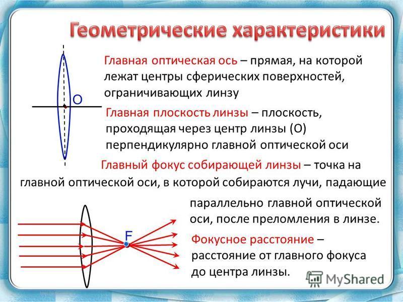 О Главная оптическая ось – прямая, на которой лежат центры сферических поверхностей, ограничивающих линзу Главная плоскость линзы – плоскость, проходящая через центр линзы (О) перпендикулярно главной оптической оси F Главный фокус собирающей линзы –