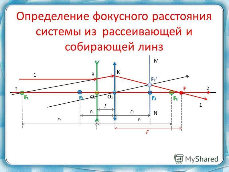 Определение фокусного расстояния системы из рассеивающей и собирающей линз O1O1 O2O2 F1F1 F1F1 F2F2 l 1 F B K M N F2'F2'F2'F2' F 1 2 2 F2F2