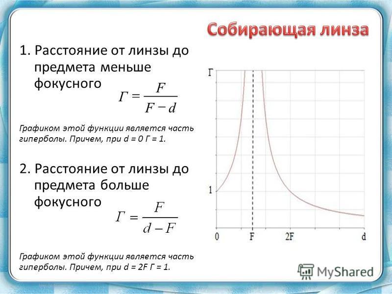 1. Расстояние от линзы до предмета меньше фокусного Графиком этой функции является часть гиперболы. Причем, при d = 0 Г = 1. 2. Расстояние от линзы до предмета больше фокусного Графиком этой функции является часть гиперболы. Причем, при d = 2F Г = 1.