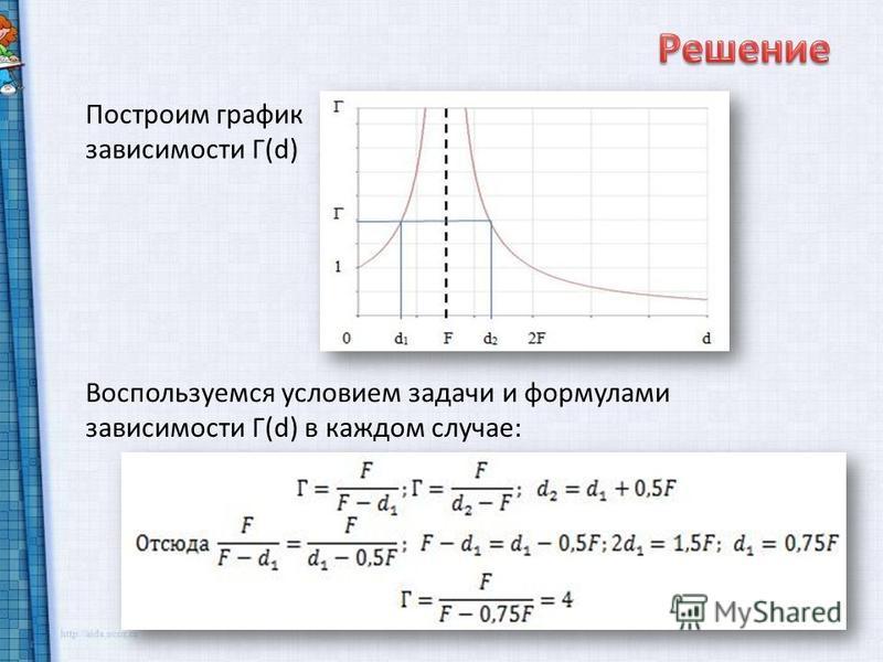 Воспользуемся условием задачи и формулами зависимости Г(d) в каждом случае: Построим график зависимости Г(d)