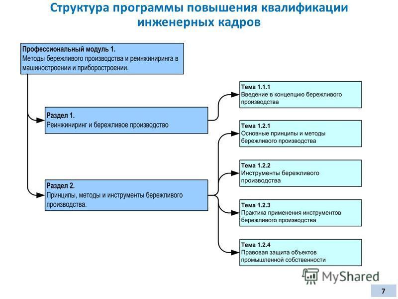 Структура программы повышения квалификации инженерных кадров 7