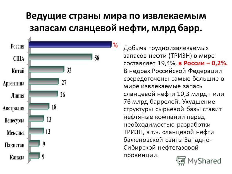 Ведущие страны мира по извлекаемым запасам сланцевой нефти, млрд барр. Добыча трудноизвлекаемых запасов нефти (ТРИЗН) в мире составляет 19,4%, в России – 0,2%. В недрах Российской Федерации сосредоточены самые большие в мире извлекаемые запасы сланце