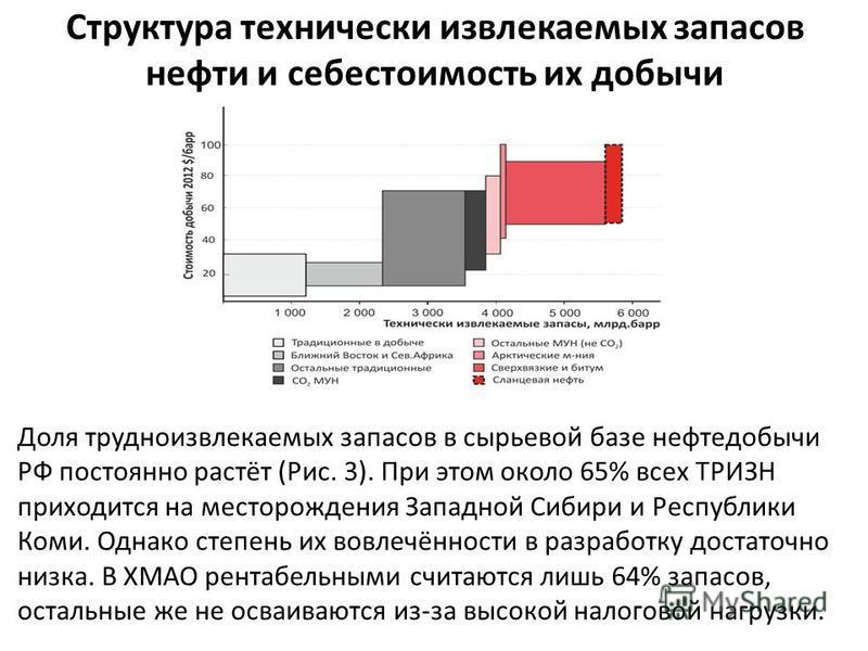 Структура технически извлекаемых запасов нефти и себестоимость их добычи Доля трудноизвлекаемых запасов в сырьевой базе нефтедобычи РФ постоянно растёт (Рис. 3). При этом около 65% всех ТРИЗН приходится на месторождения Западной Сибири и Республики К